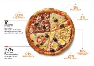 Gráfico A pizza no Brasil