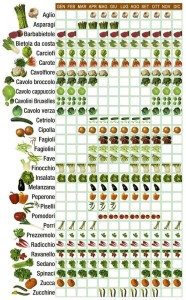What Vegetables To Use A Good Pizza