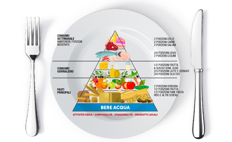 Dieta Quale Pizza Scegliere